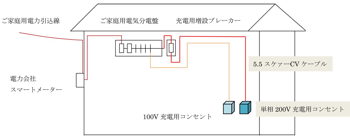 家庭用電気自動車充電コンセント 取り付け工事の内容