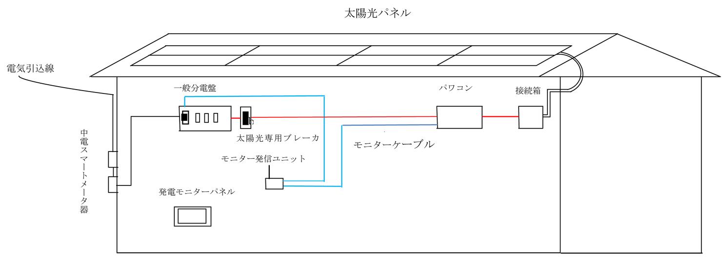 ご家庭用太陽光発電接続図