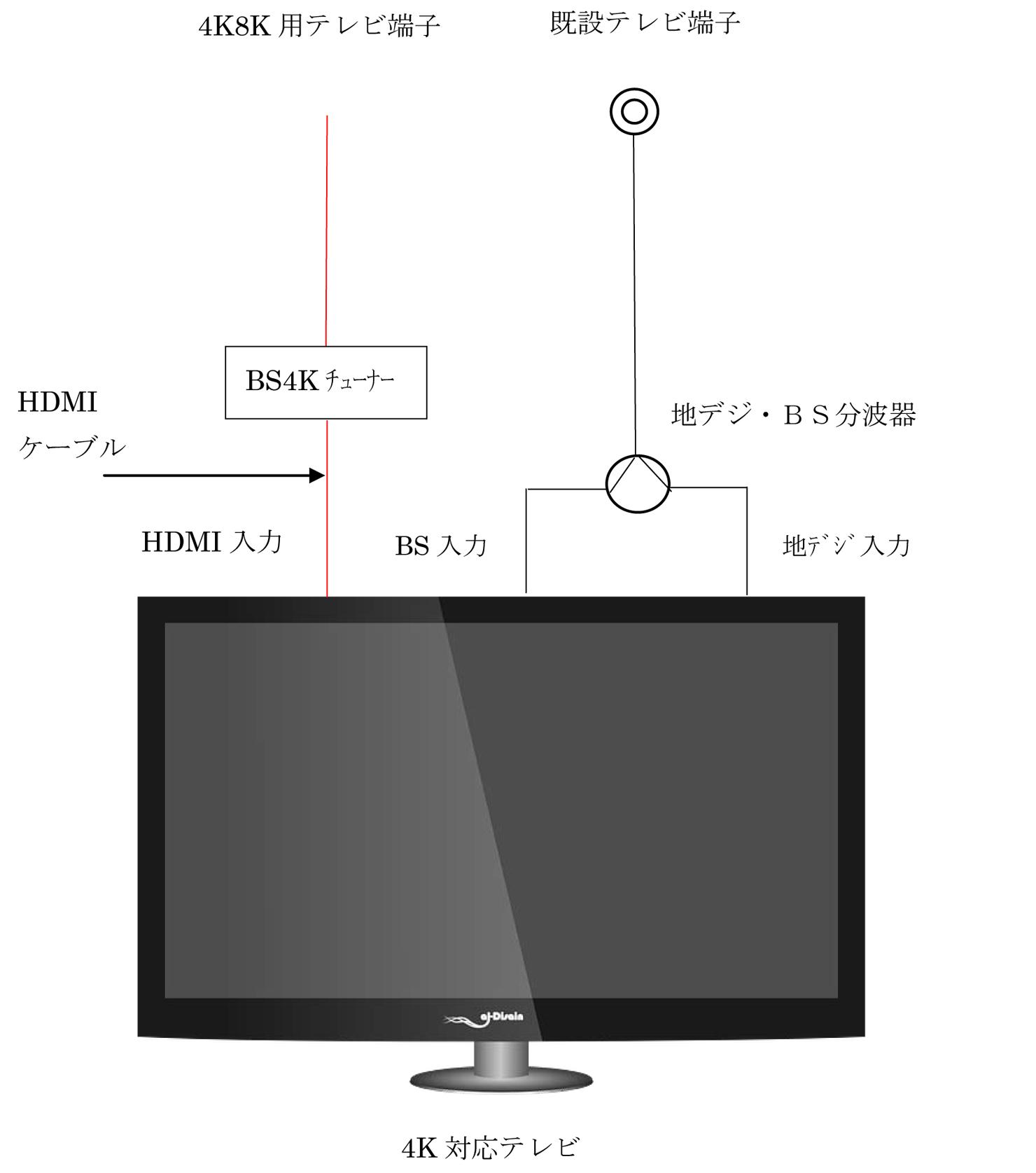 宅内テレビ側4K 接続例