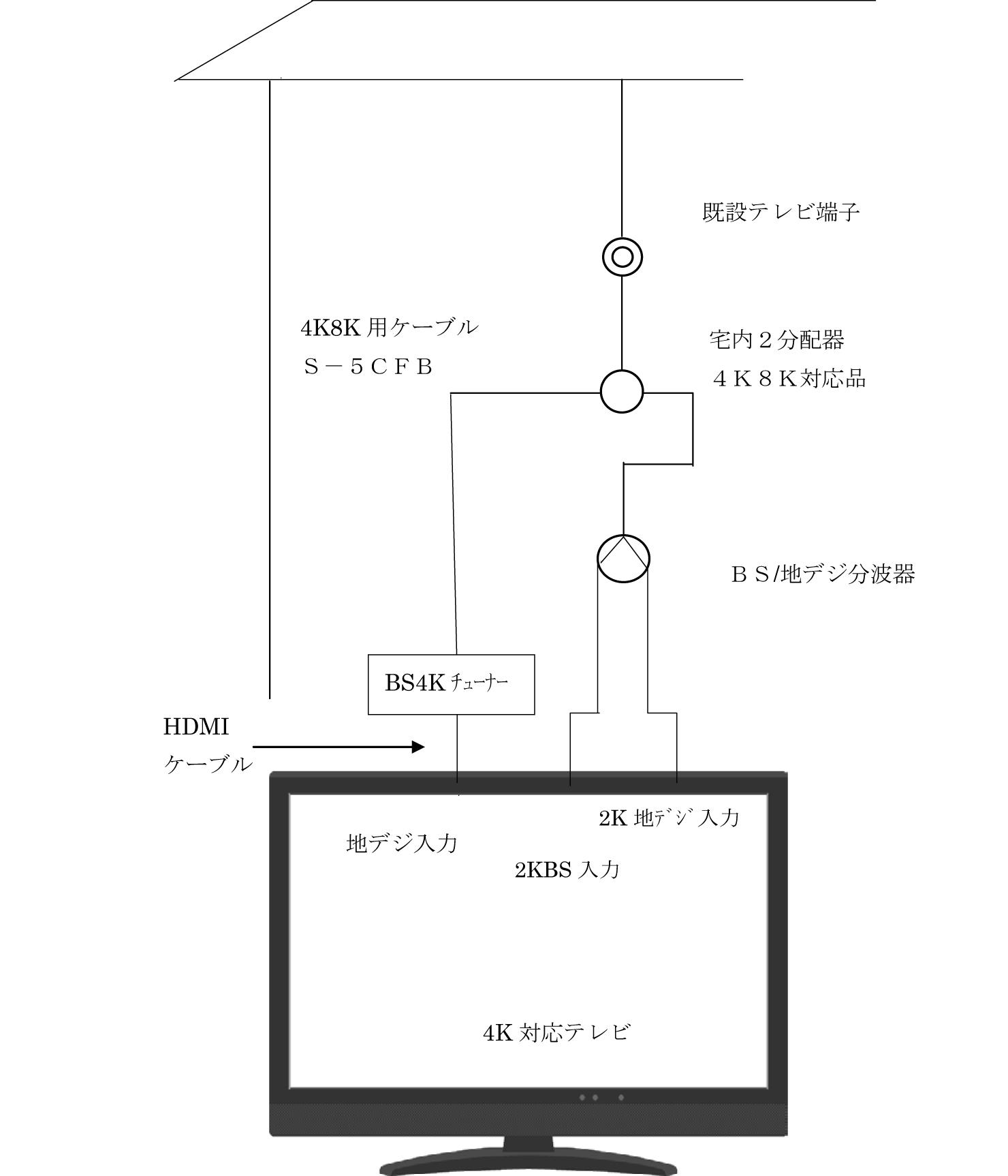 一般テレビ側4K接続例
